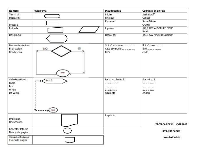Técnicas de flujograma, pseudocódigo, lenguaje fox