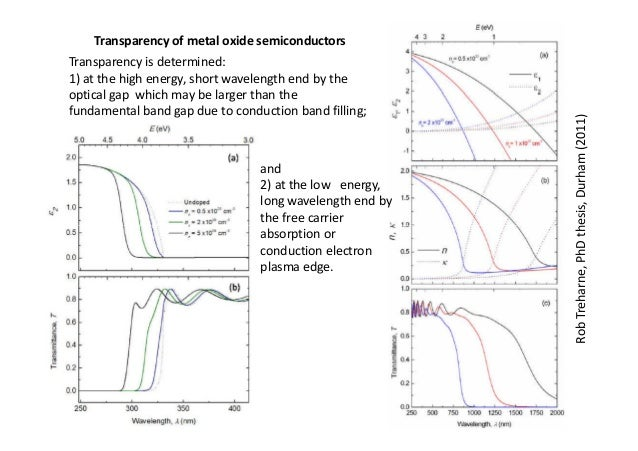 Phd thesis of thin films