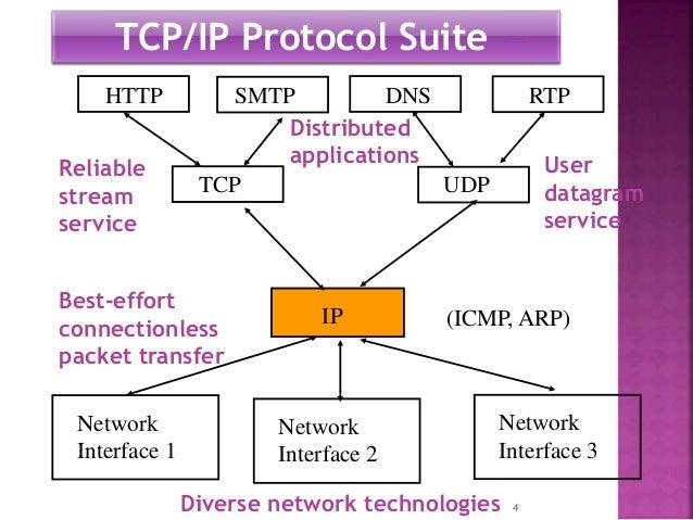 Tcp Ip Protocol Architeture