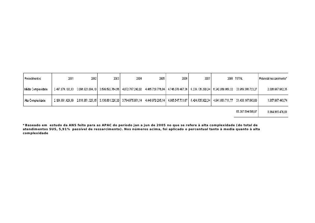*Baseado em estudo da ANS feito para as APAC do período jan a jun de 2005 no que se refere à alta complexidade (do total d...