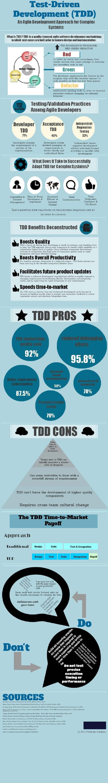 Test-Driven Development (TDD) Infographic