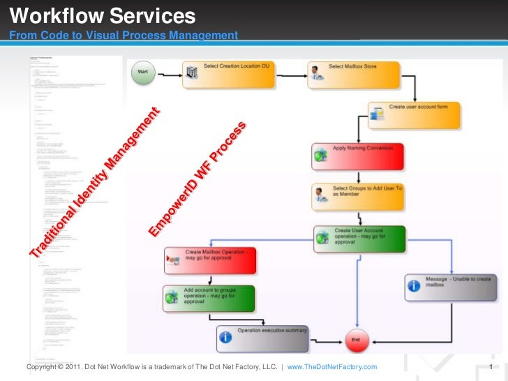 WorkflowServicesFrom Code to Visual Process Management<br />EmpowerID WF Process<br />Traditional Identity Management<br /...