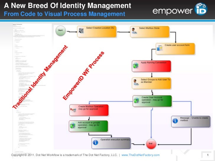 A New Breed Of Identity ManagementFrom Code to Visual Process Management <br />EmpowerID WF Process<br />Traditional Ident...