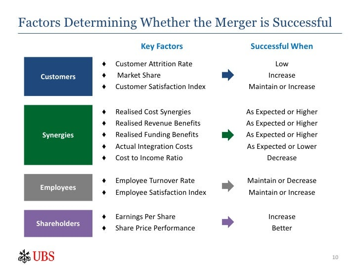 key success factors of accenture Six key success factors for outsourcing sponsor: another key success factor is an internal discovery process, so that firms come to the negotiating.