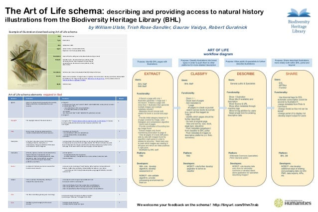 The Art of Life schema: describing and providing access to natural historyillustrations from the Biodiversity Heritage Lib...