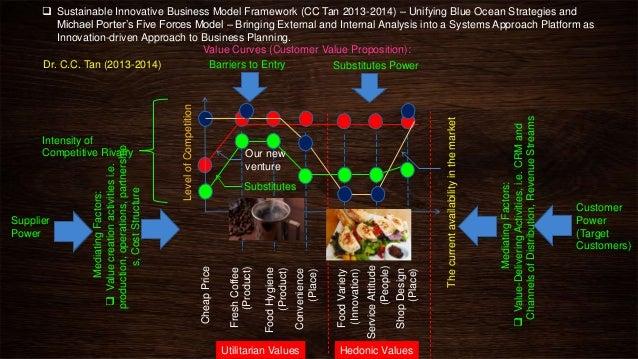 Business plan mba dissertation