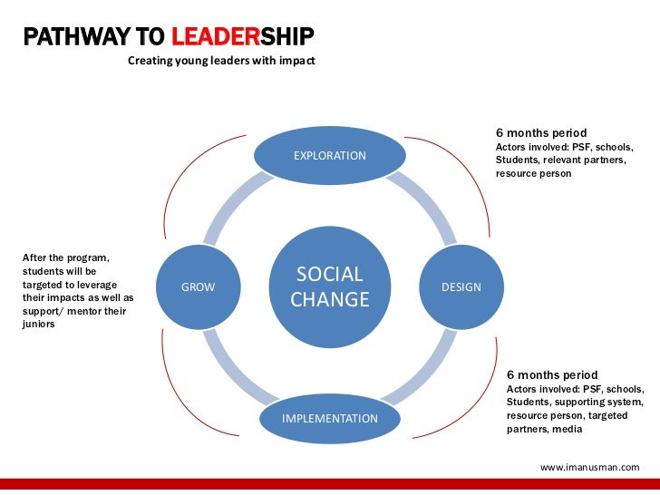 PATHWAY TO LEADERSHIP                      Creating young leaders with impact                                             ...