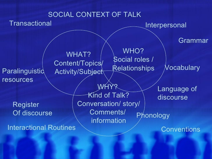 WHO? Social roles / Relationships WHY?  Kind of Talk? Conversation/ story/ Comments/  information WHAT? Content/Topics/ Ac...