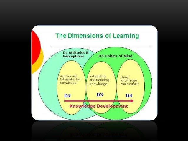 developmental dimensions of learning People credited with this unit standard are able to: describe the dimensions and  progressions of the development and learning of children from birth to school.