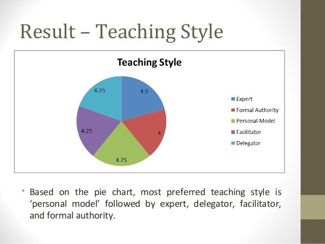 Teaching styles and learning styles