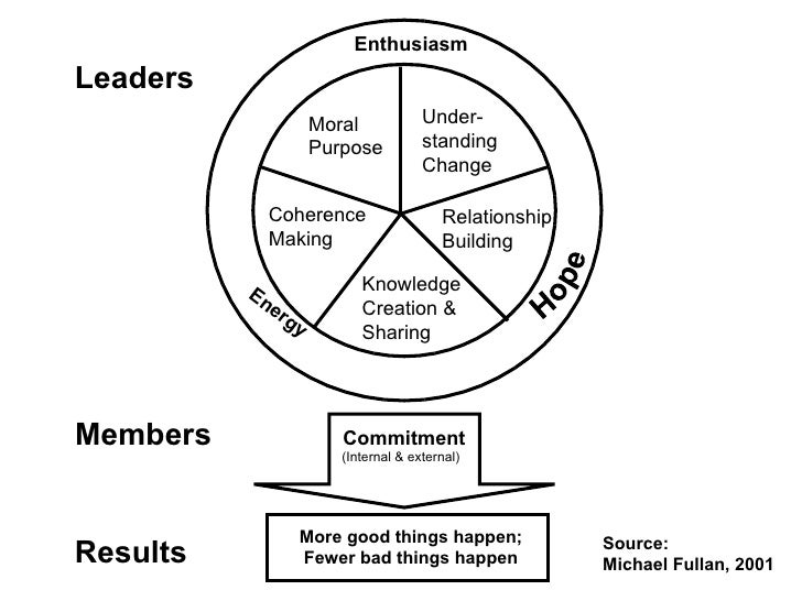 Commitment (Internal & external) More good things happen; Fewer bad things happen Hope Moral Purpose Under-standing Change...
