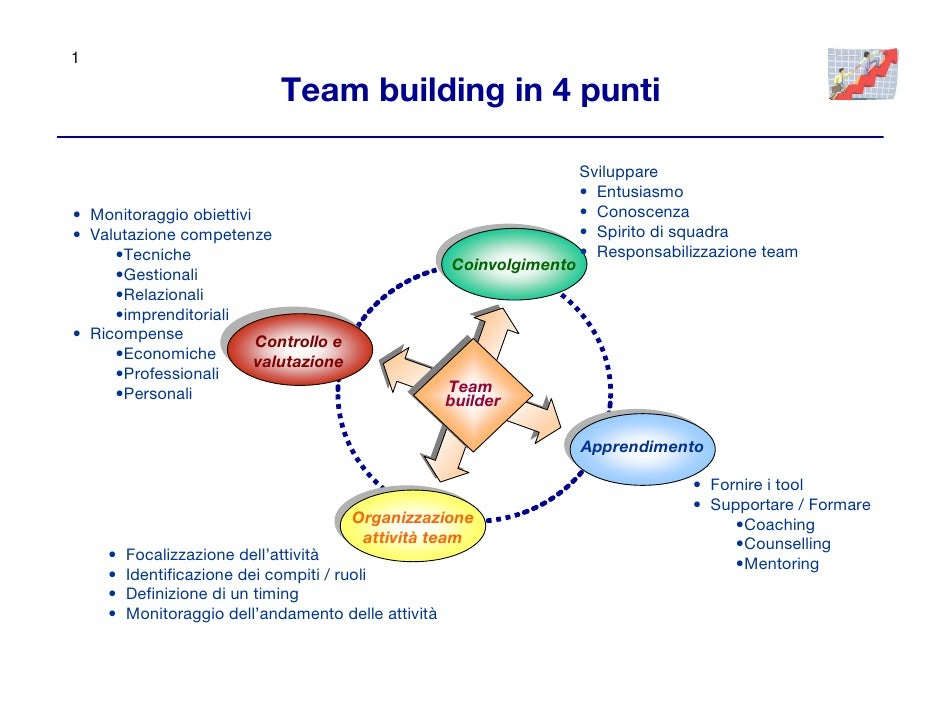 1                              Team building in 4 punti                                                                   ...