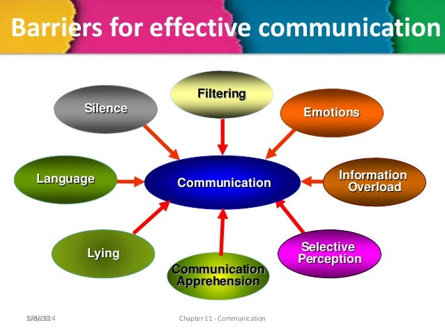 filtering barriers to communication Barriers to communication and solutions for barriers print reference this published: 23rd march another barrier to communication is filtering eye contact, voice, touch and space also, these non-verbal communication barriers can occur for many reasons.