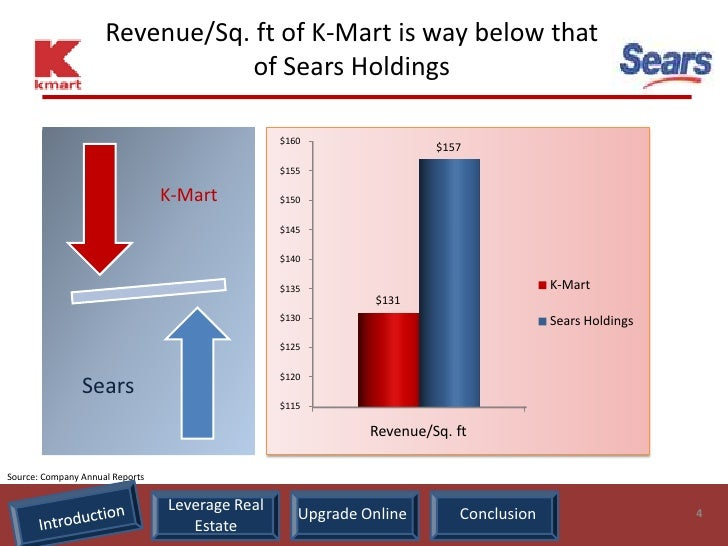 sears holdings analysis Analyze sears holdings corporation (shld) using the investment criteria of some of the greatest guru investors of our time.