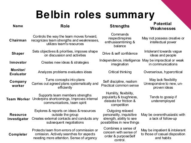 criticism of belbin team role model Title: belbin's team roles author: dan wolf last modified by: dan wolf created date: 8/7/2009 5:43:00 pm company: bombardier transportation other titles.