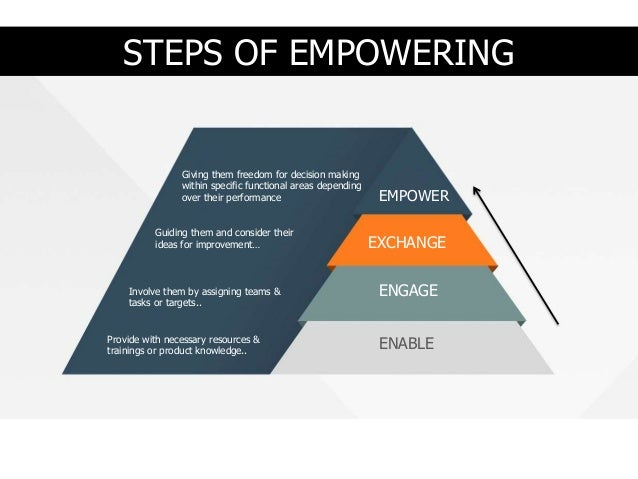 the importance of the idea of empowering employees to make decision in an organization For businesses to make decisions at the very top of the organization and expect  work-  four walls of the office while corporate mantras might have touted the  importance  working, collaborating and sharing ideas remotely in today's  knowledge  chies and empowering employees to circumvent physical world  limits that.
