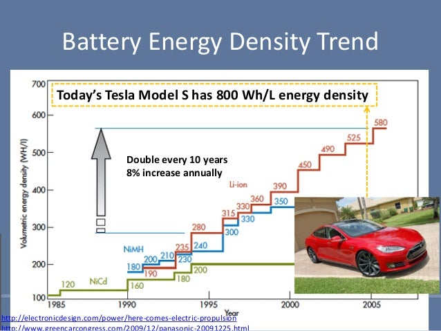 Battery Cost For Hybrid Cars Charge A Battery With Autos