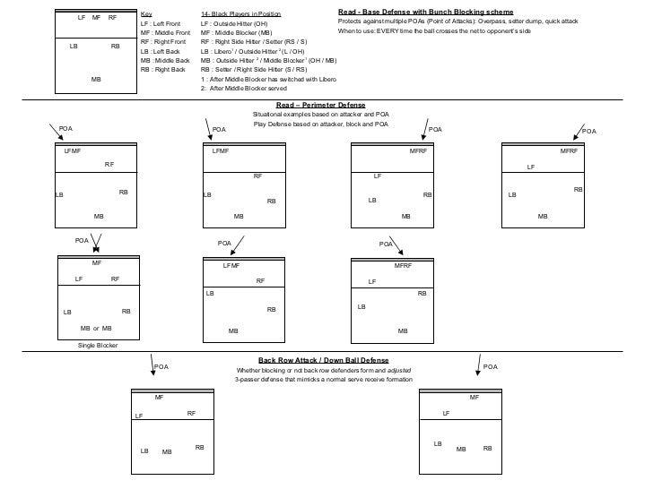 Volleyball Serving Diagram Defense Volleyball Diagram