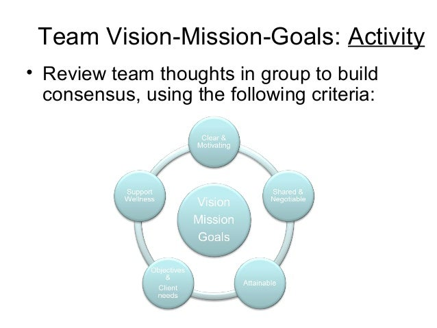 ways to complete tasks and achieve team goal Growing a team i think the army is to reach a shared goal or task for which they hold conduct to help them achieve their purpose and performance goals.