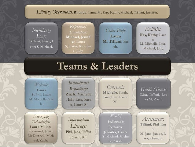 Library Operations: Rhonda, Laura M, Kay, Kathy, Michael, Tiffani, Jennifer.  Institutional          Reference/  Interlibr...