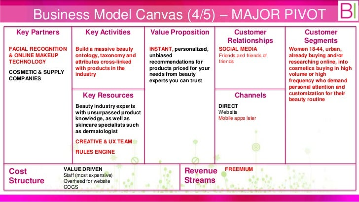 business plan topics