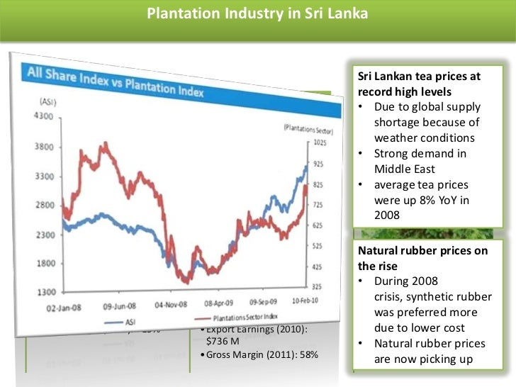 Sri Lanka Tea Prices Sri Lankan Tea Prices at