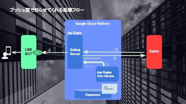 Tech circle bot x zabbix bot lt for Architecture zabbix