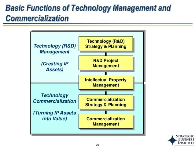 technology and management functions paper It management is the discipline whereby all of the information technology resources of a firm are managed in accordance with its needs and priorities these resources may include tangible investments like computer hardware, software, data, networks and data centre facilities, as well as the staff who are hired to maintain them.