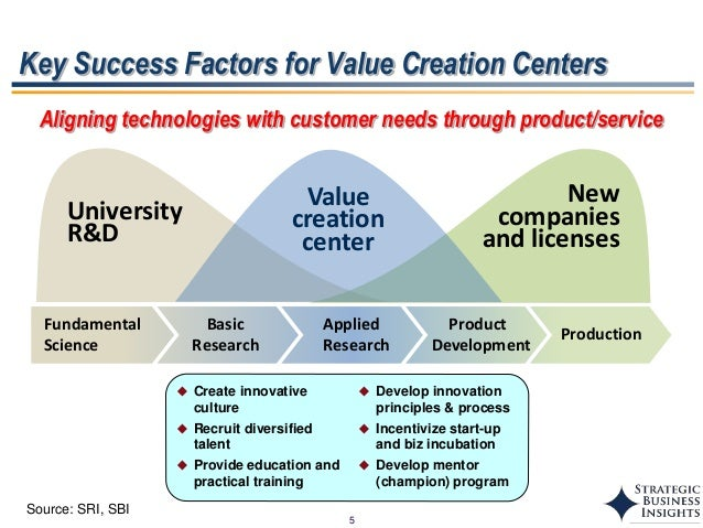 international business strategy success factors Linking business and it strategies together: four factors for success the cio is but one player who weaves the business and it strategies international business.