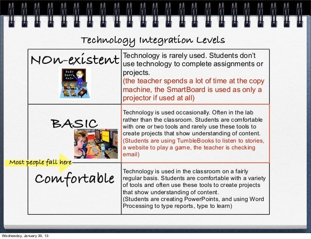 Technology Integration Levels              NOn-existent             Technology is rarely used. Students don't             ...