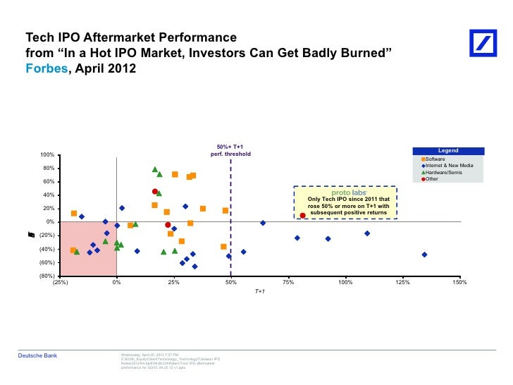 """Tech IPO Aftermarket Performance  from """"In a Hot IPO Market, Investors Can Get Badly Burned""""  Forbes, April 2012          ..."""