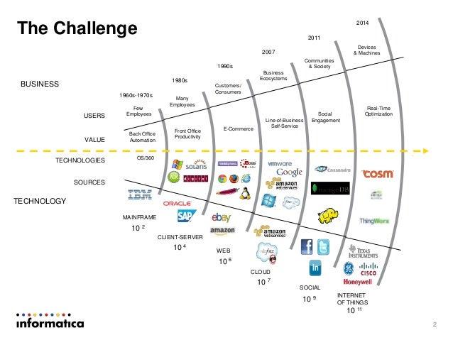 Digital Enterprise Data Explosion