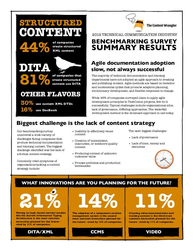 Technical Communication Industry Benchmarking Survey 2012