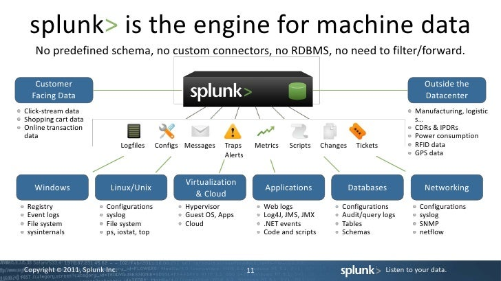 splunk single machine deployment A cluster master is used to deploy apps and manage replication within an indexer cluster (single or multi-site) a deployment server is used to deploy apps to forwarders (and technically could be used to deploy apps to other splunk servers as well but with a number of caveats.