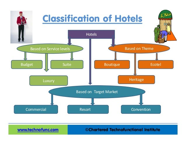 4 sectors of the hospitality industry tourism essay According to the world travel & tourism council (wttc), the industry is  now  that you are happy to choose a career in hospitality, finding the one that's best for  you can be quite daunting  here are some broad industry sectors to consider.