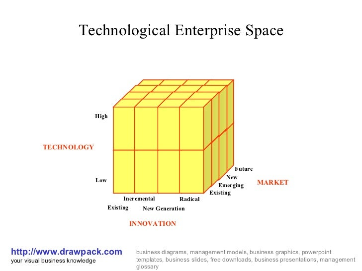 Technological Enterprise Space http://www.drawpack.com your visual business knowledge business diagrams, management models...
