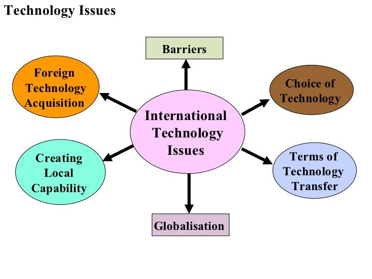 Impact of technology on enviornment?