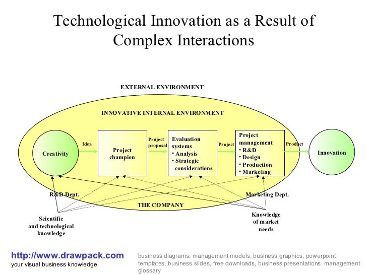 Technological Innovation as a Result of Complex Interactions http://www.drawpack.com your visual business knowledge busine...