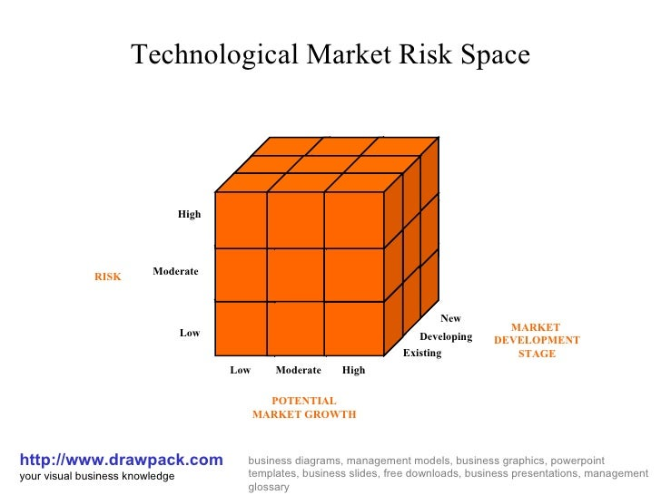 Technological market risk space cube diagram