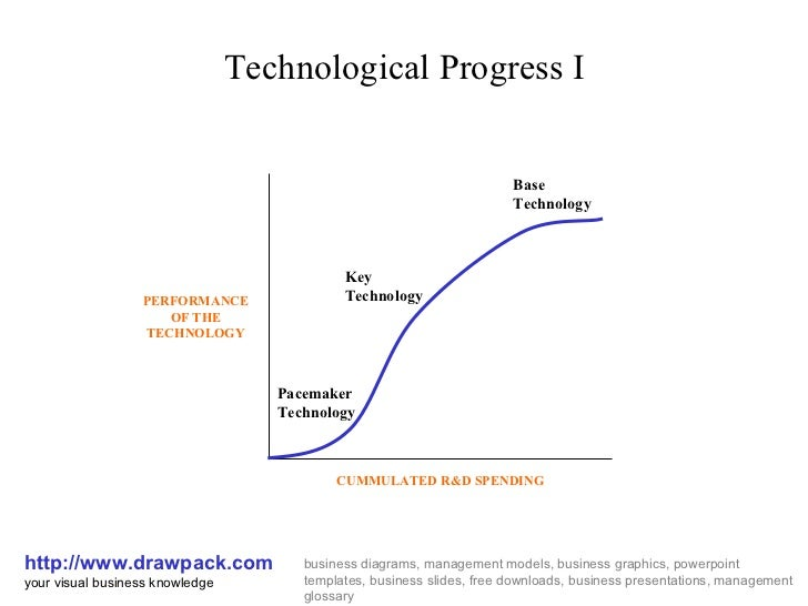 Technological Progress I http://www.drawpack.com your visual business knowledge business diagrams, management models, busi...