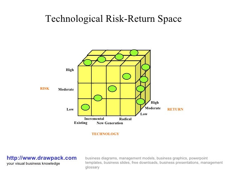 Technological risk return space cube diagram