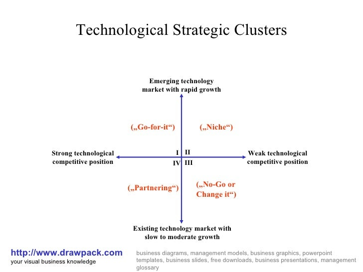 Technological Strategic Clusters http://www.drawpack.com your visual business knowledge business diagrams, management mode...