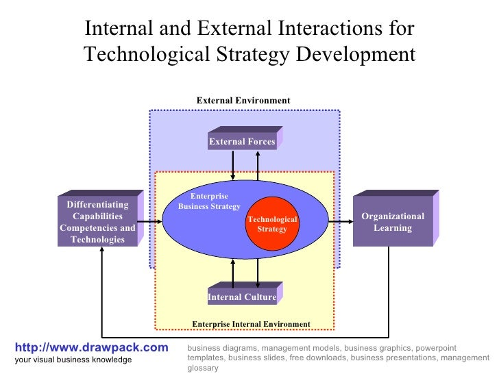 Internal and External Interactions for Technological Strategy Development http://www.drawpack.com your visual business kno...
