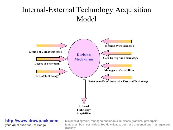 Technology Acquisition Business Model
