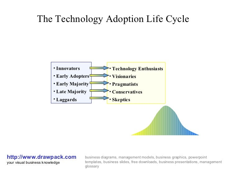 Technology adoption life cycle diagram
