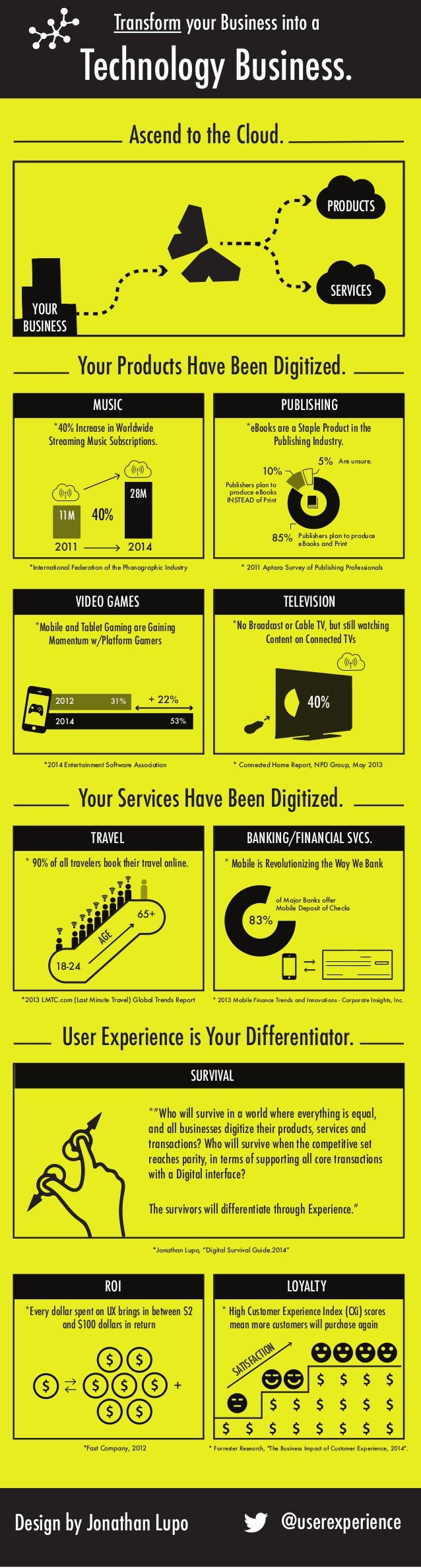 You are Now in the Technology Business [INFOGRAPHIC]