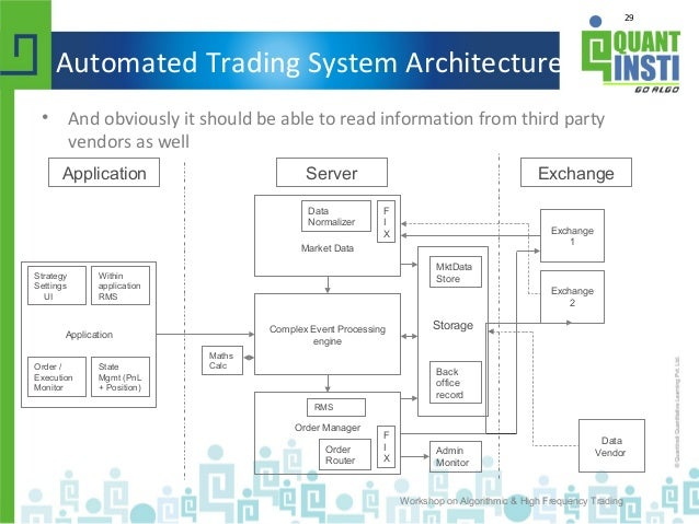 automated trading system architecture
