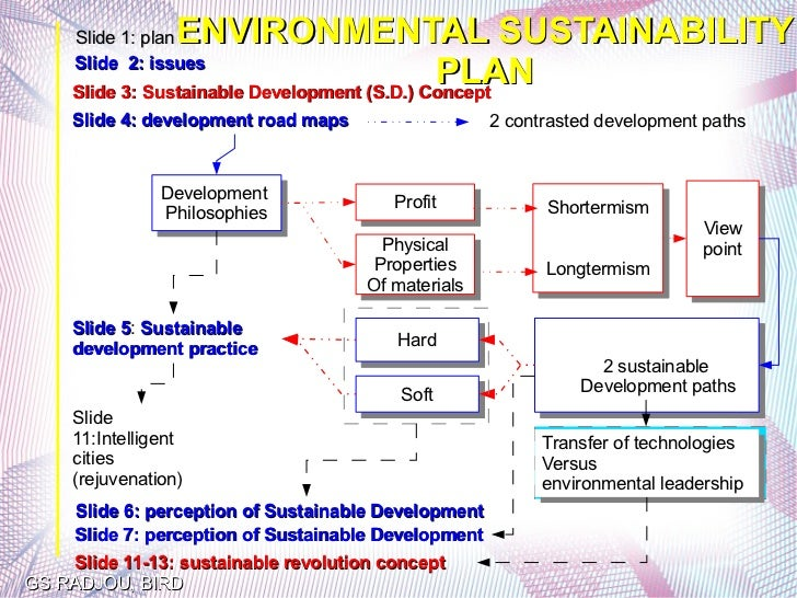 ENVIRONMENTAL SUSTAINABILITY     Slide 1: plan     Slide 2: issues                                              PLAN     S...