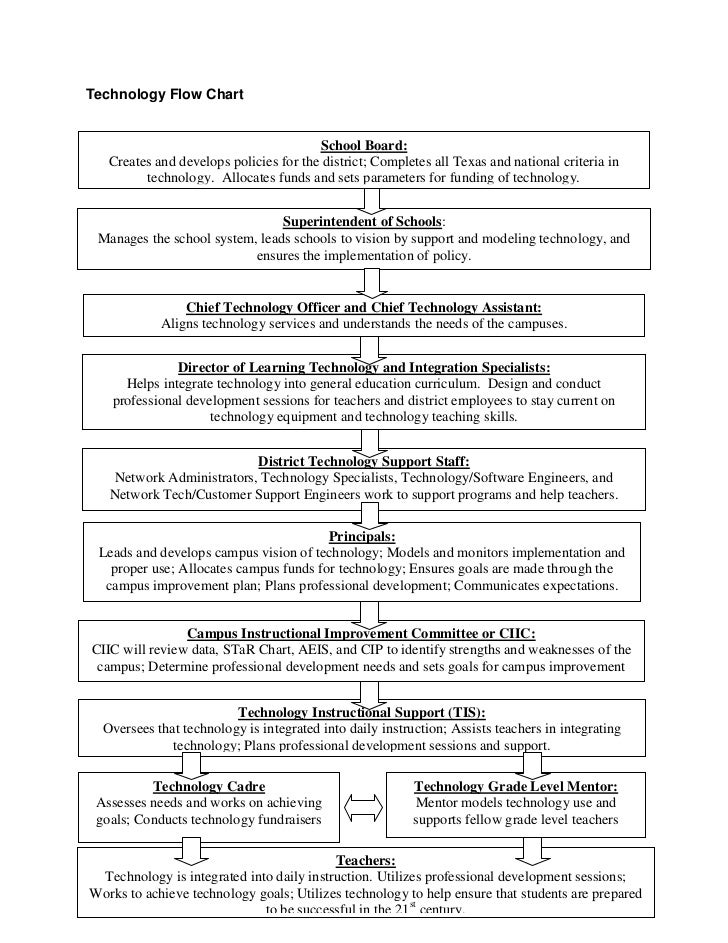 Technology Flow Chart<br /><ul><li>Superintendent of Schools:Manages the school system, leads schools to vision by support...