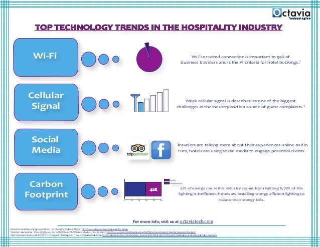 technology and innovation in the hospitality industry 18082017 technology has been ever booming in the  5 technology trends driving the hospitality industry  that's when innovation can really do wonders.